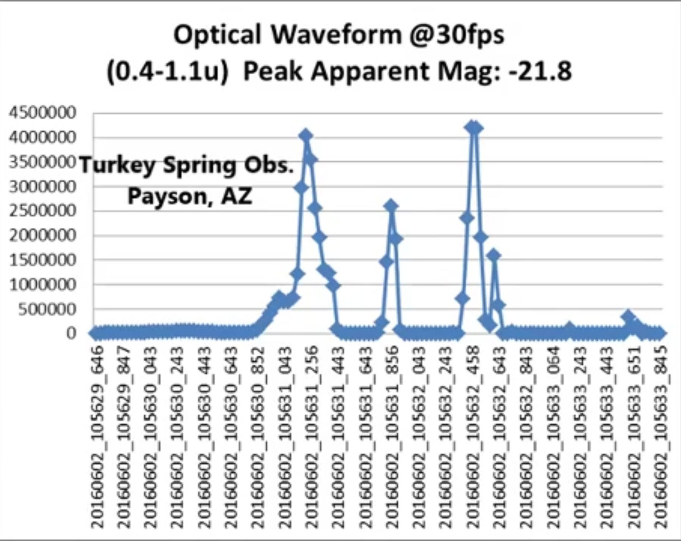 Optical Waveform of Turkey Spring Obs., Payson, Arizona / Image: SkySentinel
